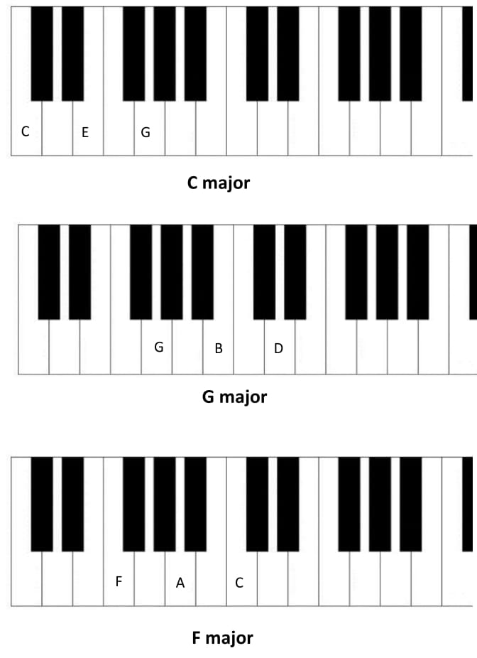 Learn Basic Piano Chords And Keys - piano-professor.com