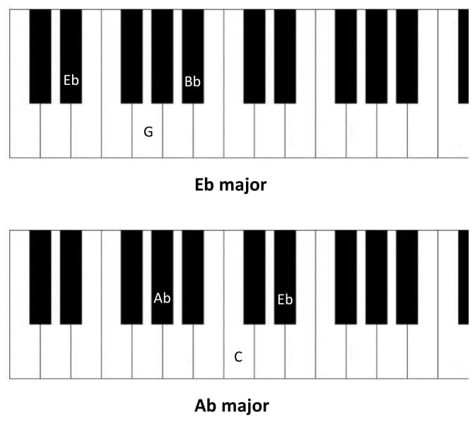 Chord Eb Piano Choice Image Finger Placement Guitar Chord Chart