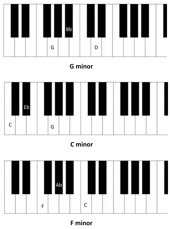 Learn All Basic Piano Chords Basic Piano Chords