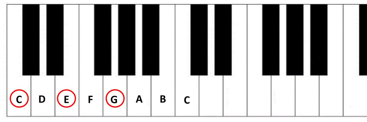 7 Super Easy Major Piano Chords For Beginners Learn Piano Chords Pro